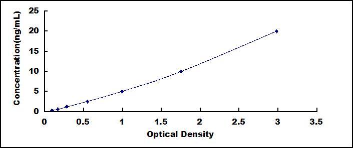 线粒体解偶联蛋白1(ucp1)检测试剂盒(酶联免疫吸附试验法)